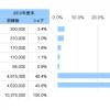 【9424】日本通信【ニュース盛りだくさん】