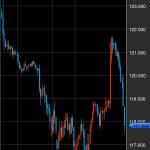 【2016.2.4】ドル円に破滅的な売りが発生↓黒田日銀をあざ笑うかのように急降下。